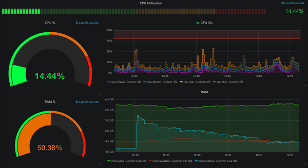 Grafana - InfluxDB - Telegraf (GIT) monitoring setup via docker